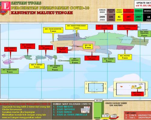 Positif COVID-19 Malteng Capai 247 Kasus, Sebaran Per Kecamatan: Masohi Tinggi